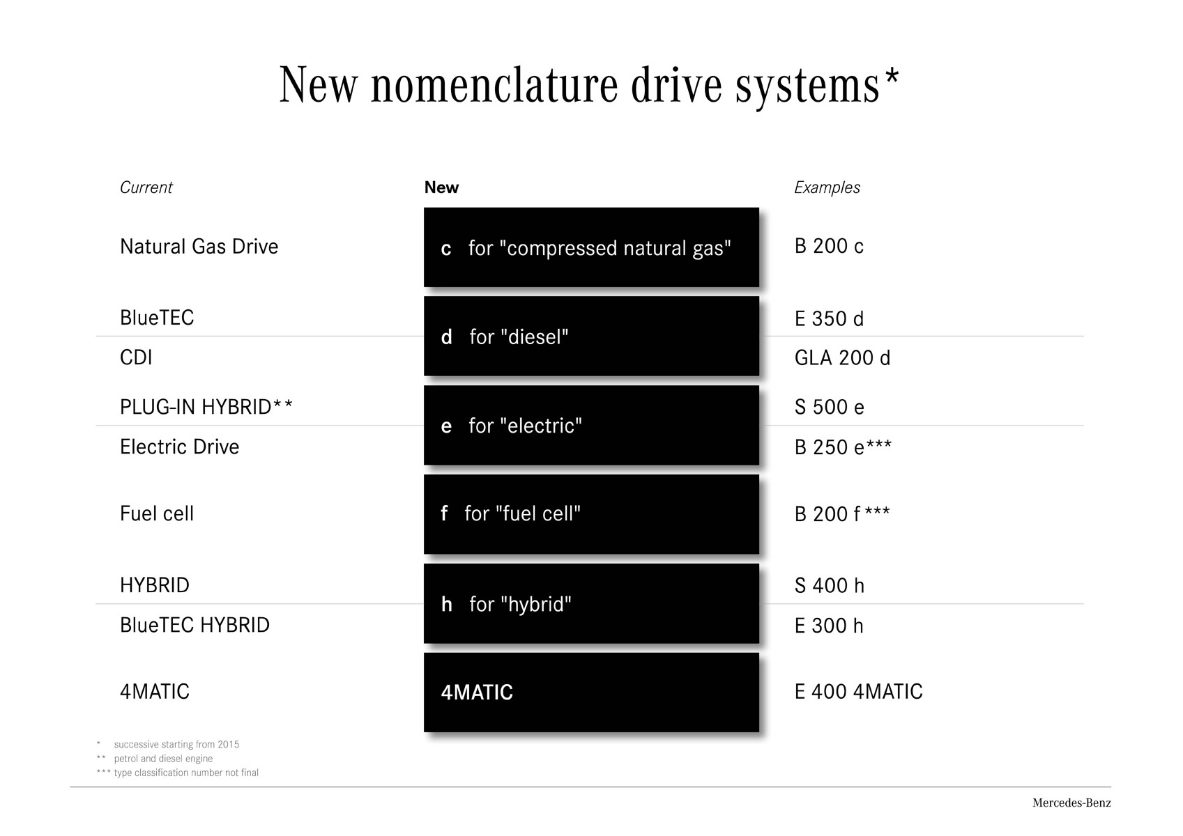 New nomenclature Mercedes-Benz drive systems