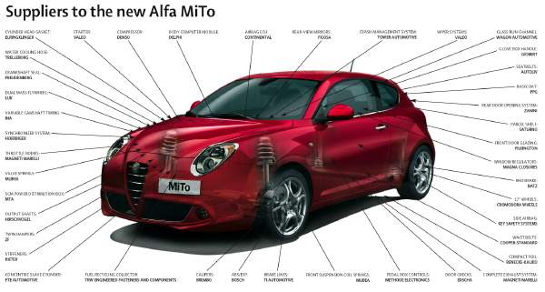 Marelli, Brembo are among key Italian suppliers to the Alfa Romeo MiTo